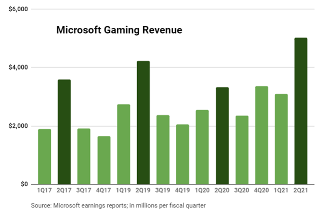 msft-gaming-q2-fy21
